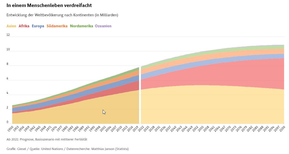FAZ: Die Weltbevölkerung entwickelt sich mit Wucht